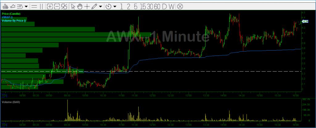 AWX Chart