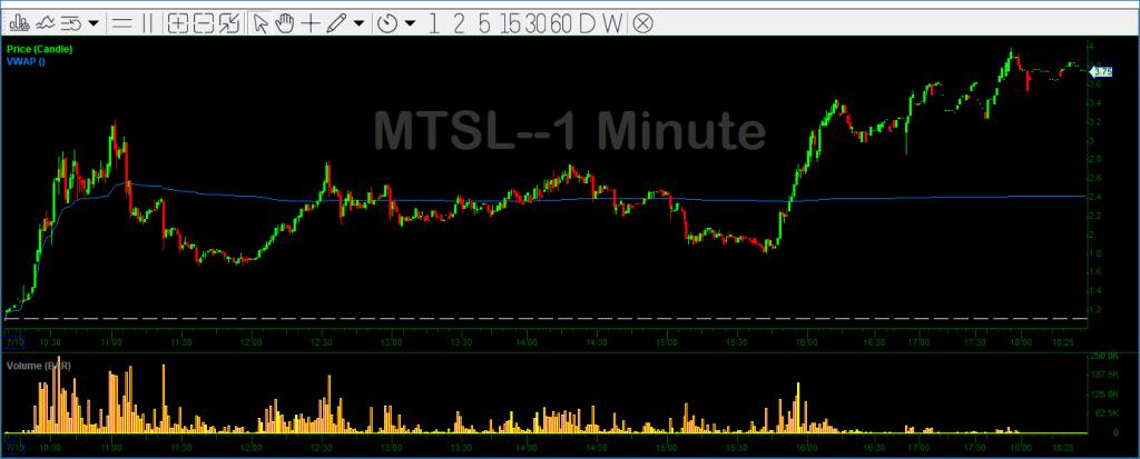 MTSL 1 Minute Chart
