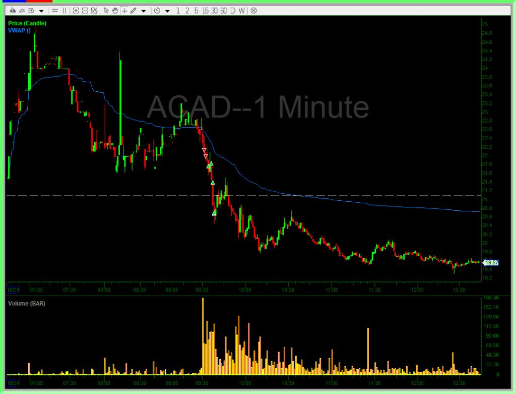 ACAD Trade