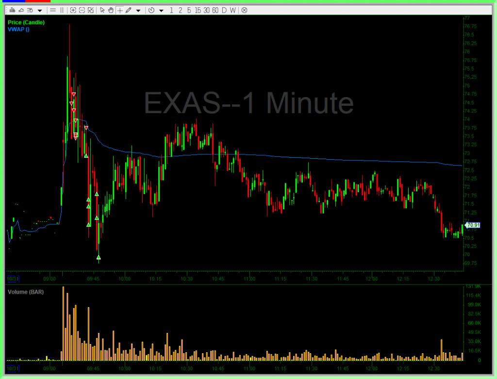 EXAS Trade