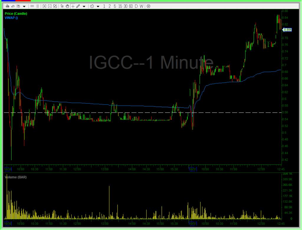 IGCC Trade