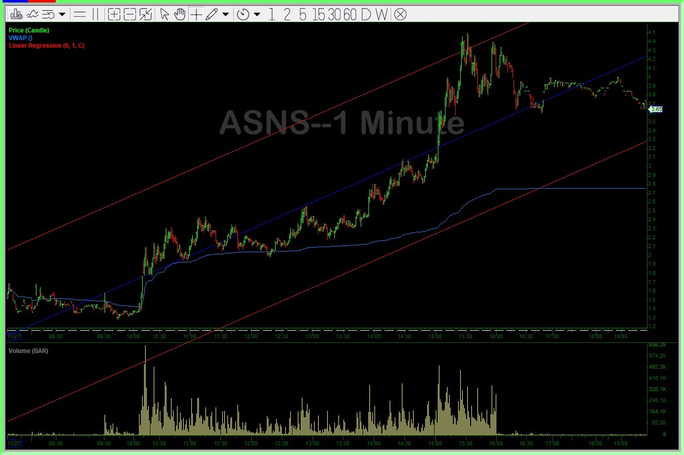 ASNS Chart