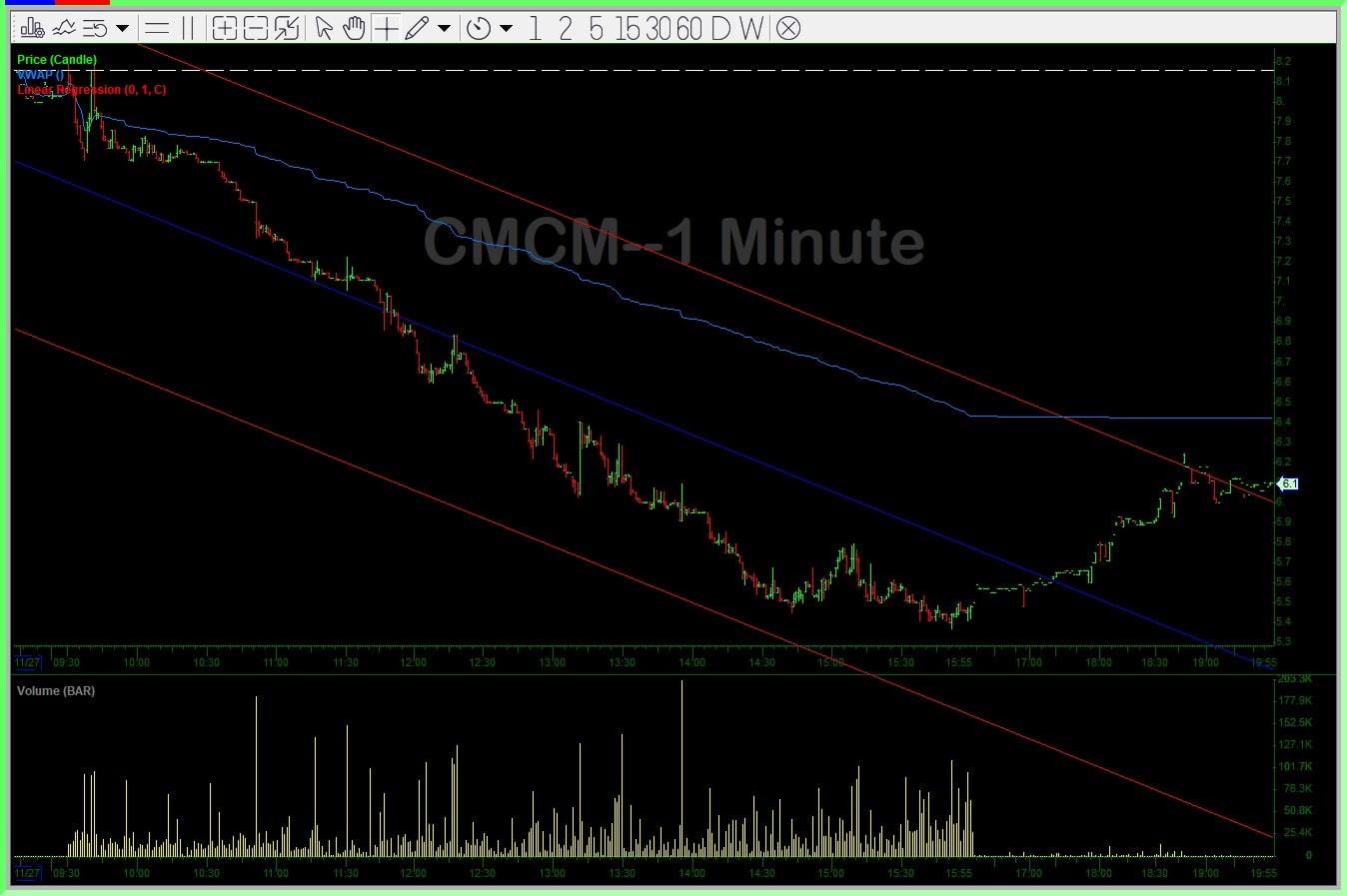 CMCM Chart