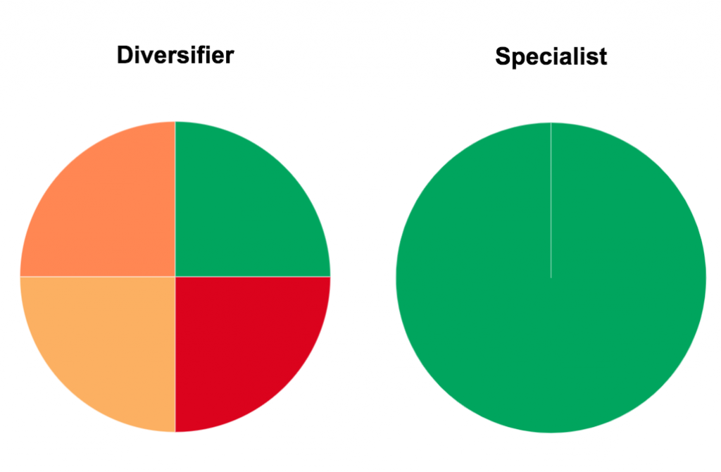 Diversifiers and Specialists