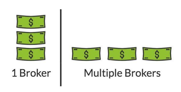 Multiple Brokers