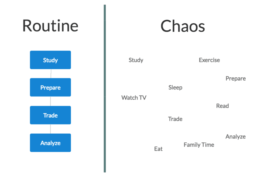 Routine vs. Chaos