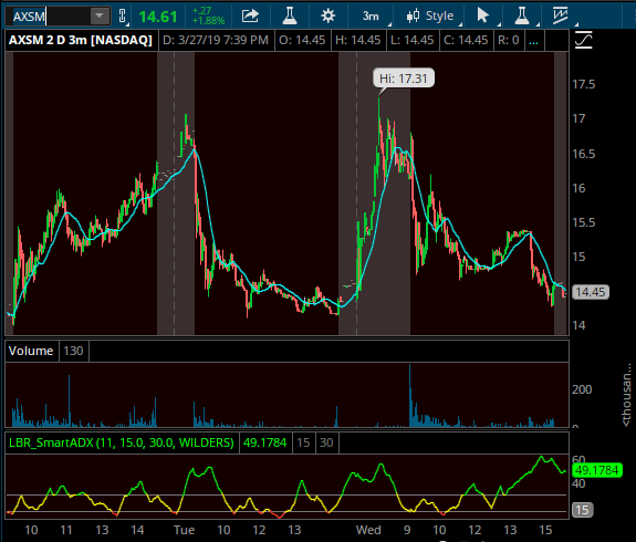 When is dcar ipo