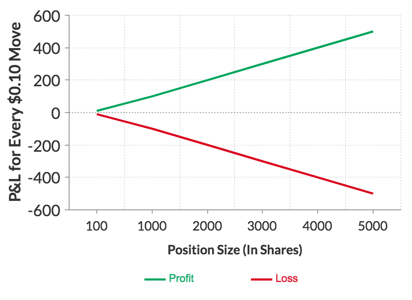 Volatility by position size