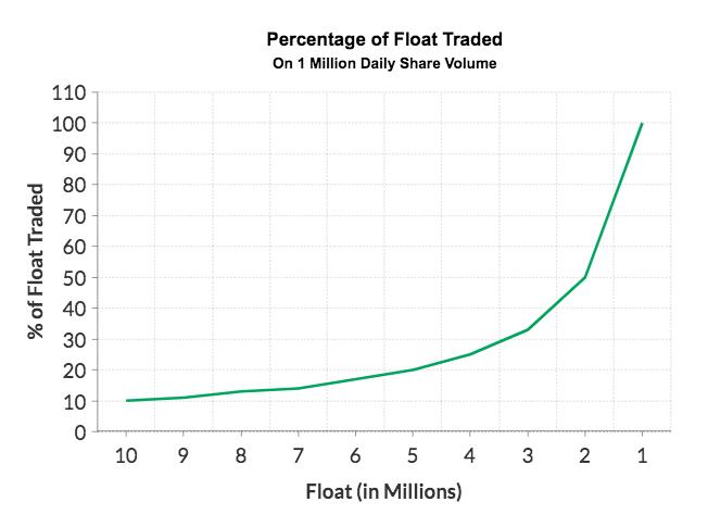Stock Float