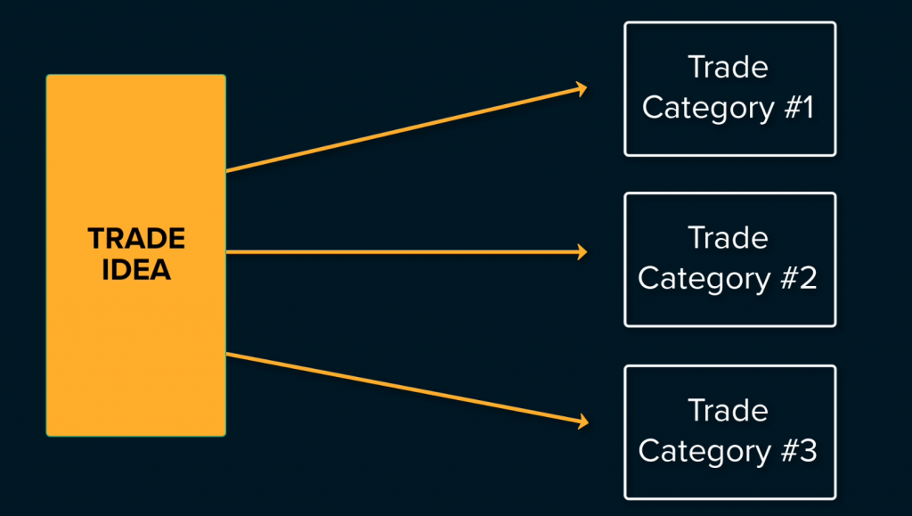 Trade Categories