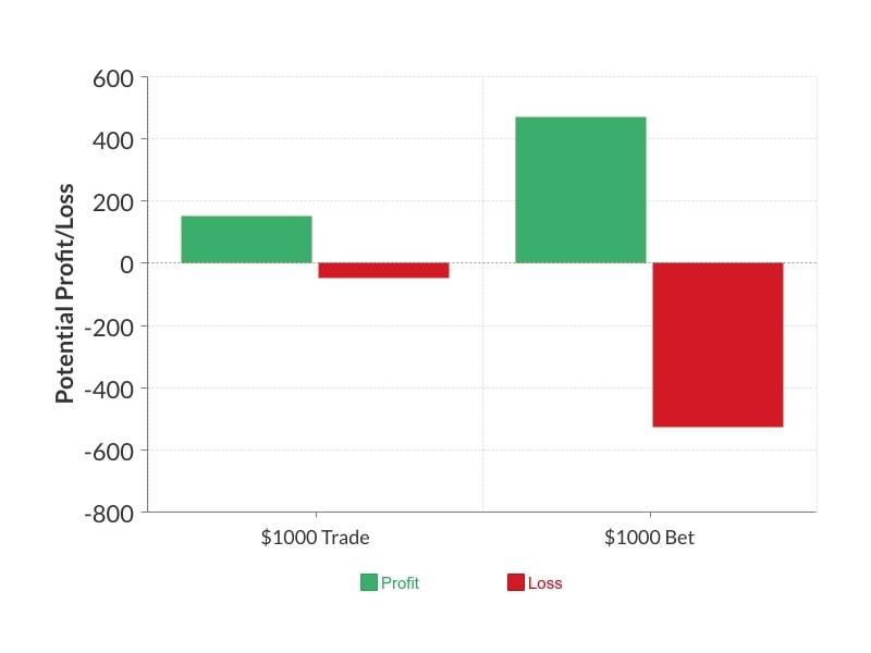 Trading vs. Gambling