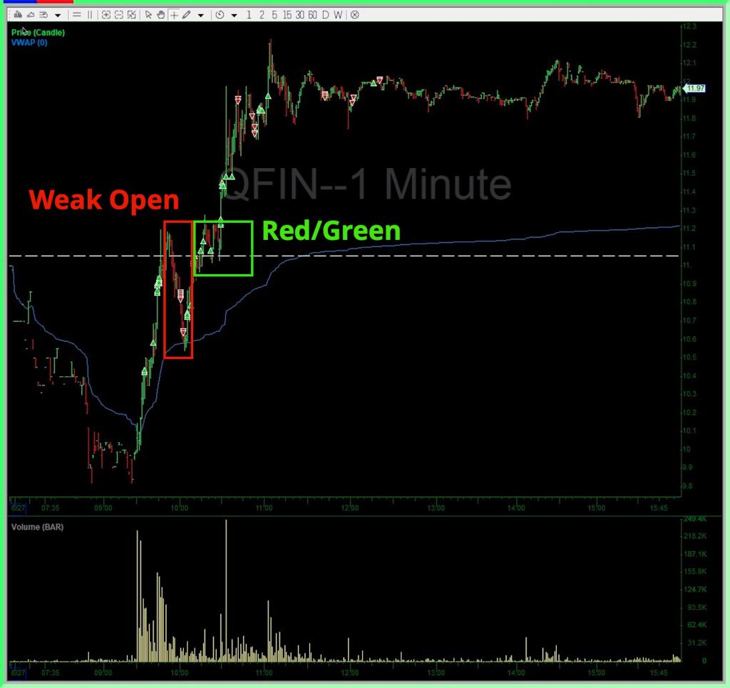 Weak Open Red Green