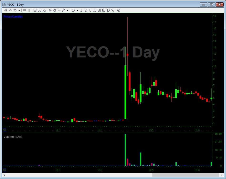 YECO Trade