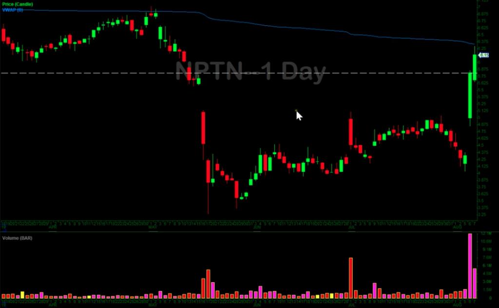 NPTN Chart 2