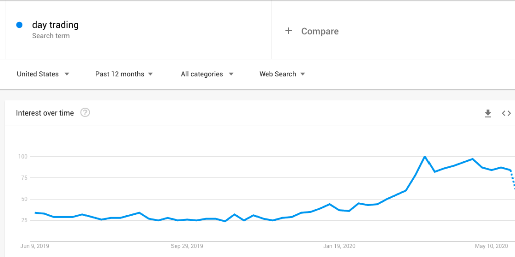 Day Trading Google Trends