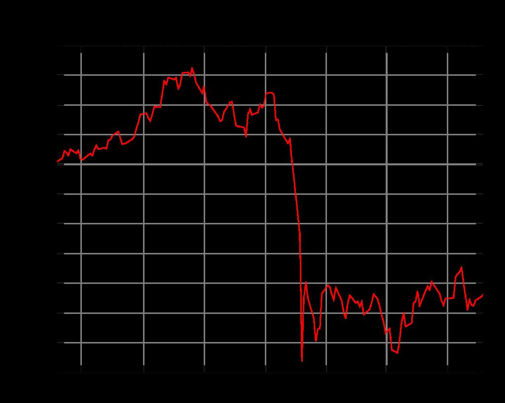 Dow Jones Drop 2