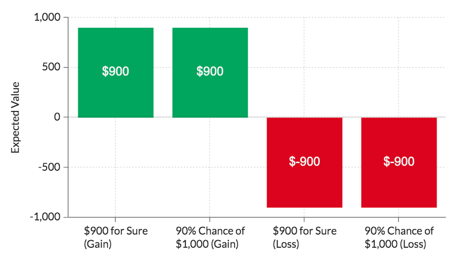 Expected Value Gains vs. Losses