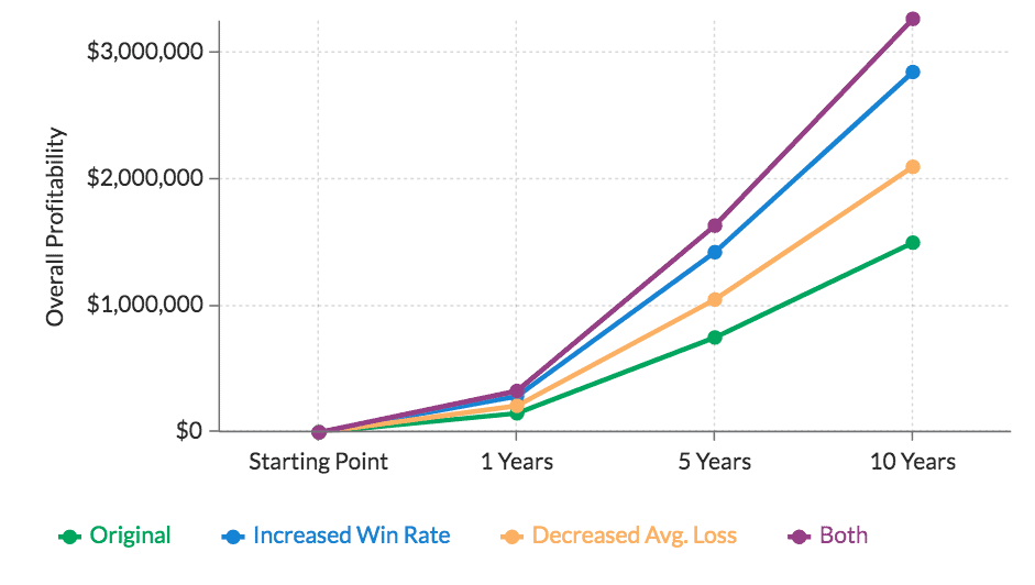 Profit Chart Improvement