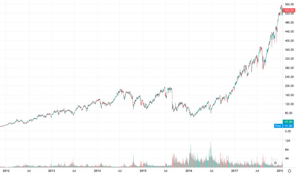 SVXY Chart