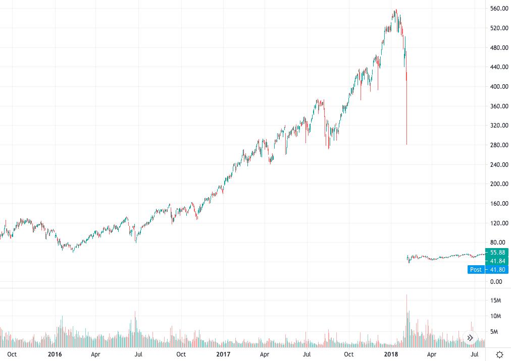 SVXY Chart 2